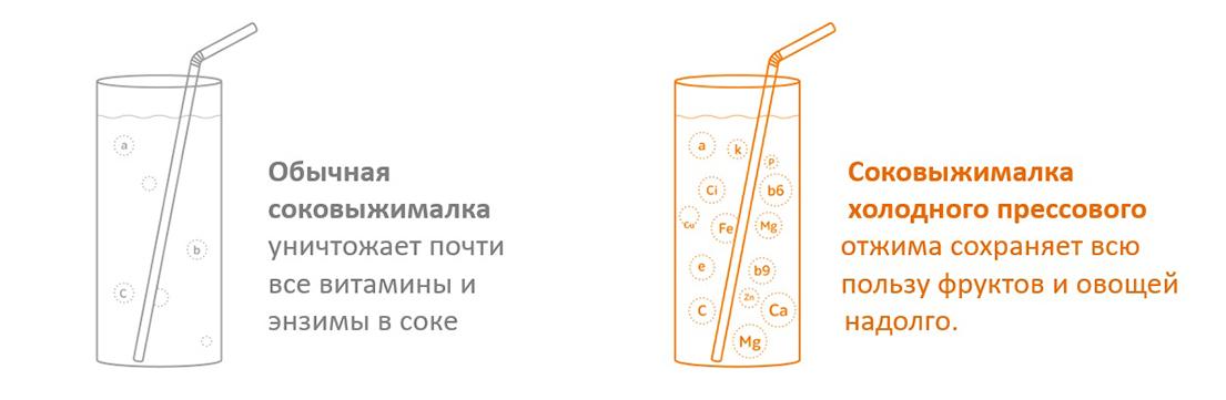 Польза сока из соковыжималки