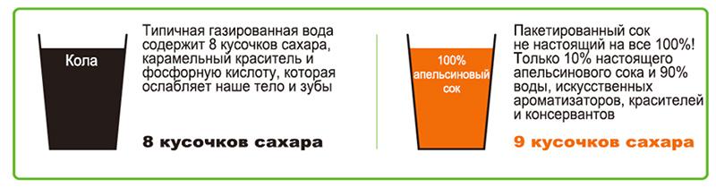 Содержание сахара в пакетированных соках