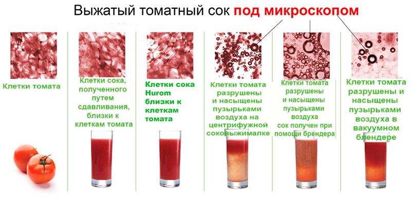 Томатный сок - польза